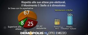 Sondaggio Demopolis per Ottoemezzo, aspettative M5s.