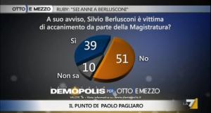 Sondaggio Demopolis per Ottoemezzo, rapporto tra Berlusconi e la Magistratura.