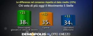Sondaggio Demopolis per Ottoemezzo, collocazione sociale degli elettori 5S.