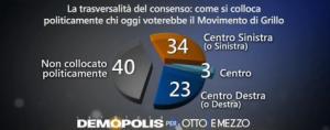 Sondaggio Demopolis per Ottoemezzo, collocazione politica degli elettori 5S.