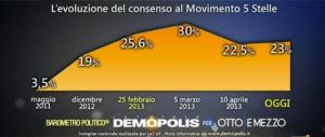 Sondaggio Demopolis per Ottoemezzo, evoluzione del consenso al M5s.