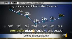Sondaggio Demopolis per Ottoemezzo, fiducia in Silvio Berlusconi.