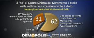 Sondaggio Demopolis per Ottoemezzo, accordo col centro sinistra secondo l'elettorato 5S.