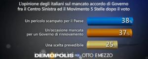 Sondaggio Demopolis per Ottoemezzo, accordo col centro sinistra secondo l'elettorato generale.