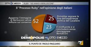 Sondaggio Demopolis per Ottoemezzo, opinioni sul processo Ruby.