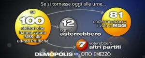 Sondaggio Demopolis per Ottoemezzo, cambiamento del consenso al M5s.