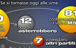 Sondaggio Demopolis per Ottoemezzo, Movimento 5 Stelle.