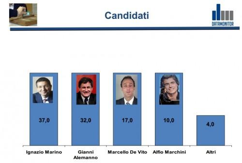 sondaggio-sindaco-roma
