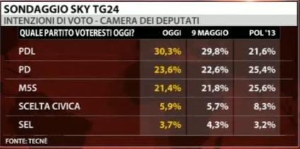 sondaggio-sky-m5s-pd-pdl