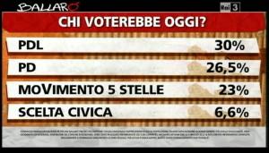 Sondaggio Ipsos a Ballarò del 7/05, intenzioni di voto.