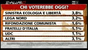 Sondaggio Ipsos a Ballarò del 7/05, intenzioni di voto