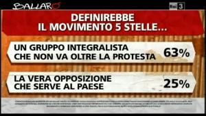 Sondaggio Ipsos a Ballarò del 7/05, valutazioni del M5S.