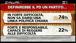 Sondaggio Ipsos a Ballarò del 7/05, valutazioni del PD.