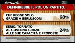 Sondaggio Ipsos a Ballarò del 7/05, valutazioni del PDL.