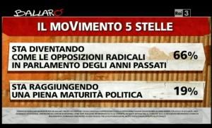 Sondaggio Ipsos per Ballarò, valutazioni del M5S.