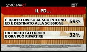 Sondaggio Ipsos per Ballarò, valutazioni del PD.