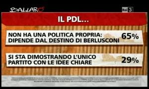 Sondaggio Ipsos per Ballarò, valutazioni del PDL.