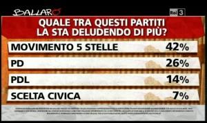 Sondaggio Ipsos per Ballarò, delusione per i partiti.