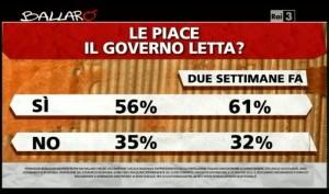 Sondaggio Ipsos per Ballarò, gradimento al Governo Letta.