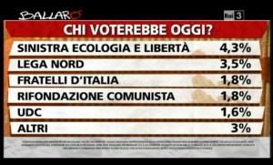 Sondaggio Ipsos per Ballarò, intenzioni di voto al 14/05.