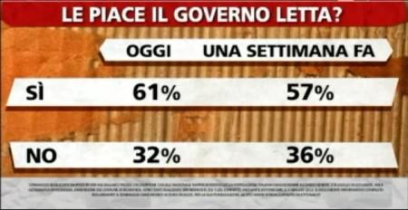 sondaggio-ipsos-letta