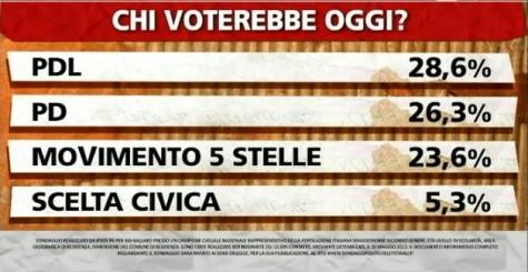 sondaggio-pd-pdl