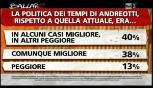 sondaggio Ipsos a Ballarò, confronto tra la politica di oggi e quella dei tempi di Andreotti.