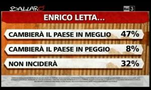 Sondaggio Ipsos per Ballarò, valutazioni su Letta.