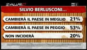 Sondaggio Ipsos per Ballarò, valutazioni su Berlusconi.