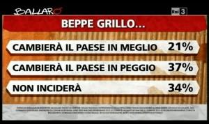 Sondaggio Ipsos per Ballarò, valutazioni su Grillo.