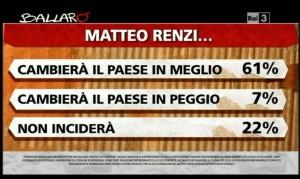 Sondaggio Ipsos per Ballarò, valutazioni su Renzi.