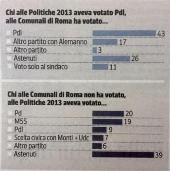 sondaggio-ispo-corriere-m5s-pdl