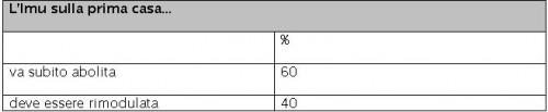 sondaggio-ispo-governo-letta-imu