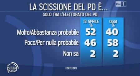 sondaggio-ispo-pd