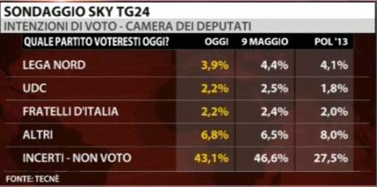sondaggio-sky-pd-pdl