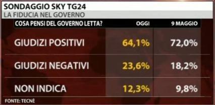 sondaggio-sky-tecne'-governo-letta