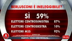 Sondaggio Swg per Agorà, ineleggibilità di Berlusconi.