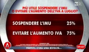 Sondaggio Swg per Agorà, sospensione IMU - aumento IVA.