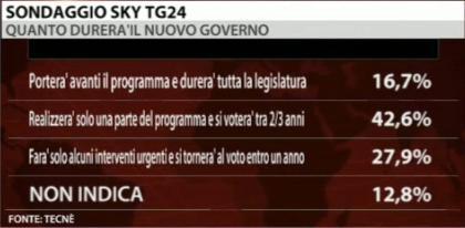 sondaggio-sky-governo