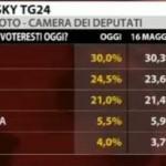 sondaggio-sky-pd