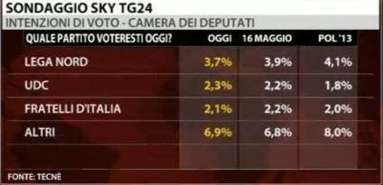 sondaggio-sky-pdl