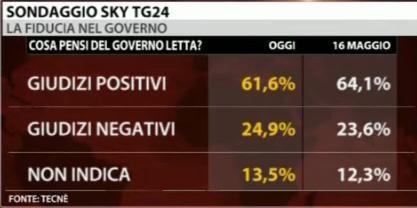 sondaggio-governo-letta