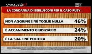 Sondaggio Ipsos per Ballarò, valutazioni sulla condanna a Berlusconi.