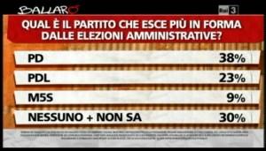 Sondaggio Ipsos per Ballarò, valutazioni sui isultati amministrative.