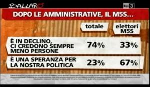 Sondaggio Ipsos per Ballarò, stato di salute del M5S.