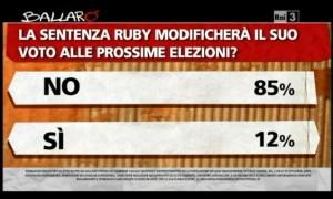Sondaggio Ipsos per Ballarò, conseguenze elettorali della condanna a Berlusconi.