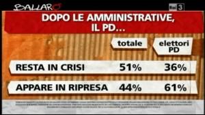 Sondaggio Ipsos per Ballarò, stato di salute del PD.