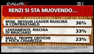 Sondaggio Ipsos per Ballarò, comportamento di renzi.