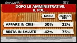 Sondaggio Ipsos per Ballarò, stato di salute del PDL.