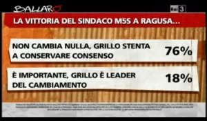 Sondaggio Ipsos per Ballarò, vittoria M5S a Ragusa.